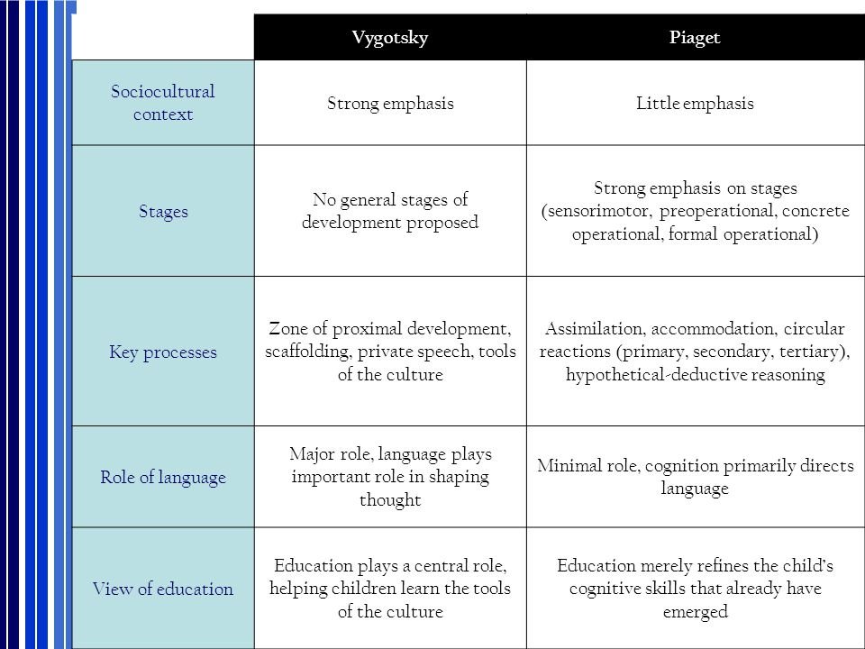 VygotskyPiaget Sociocultural context Strong emphasisLittle emphasis Stages No general stages of development proposed Strong emphasis on stages (sensor
