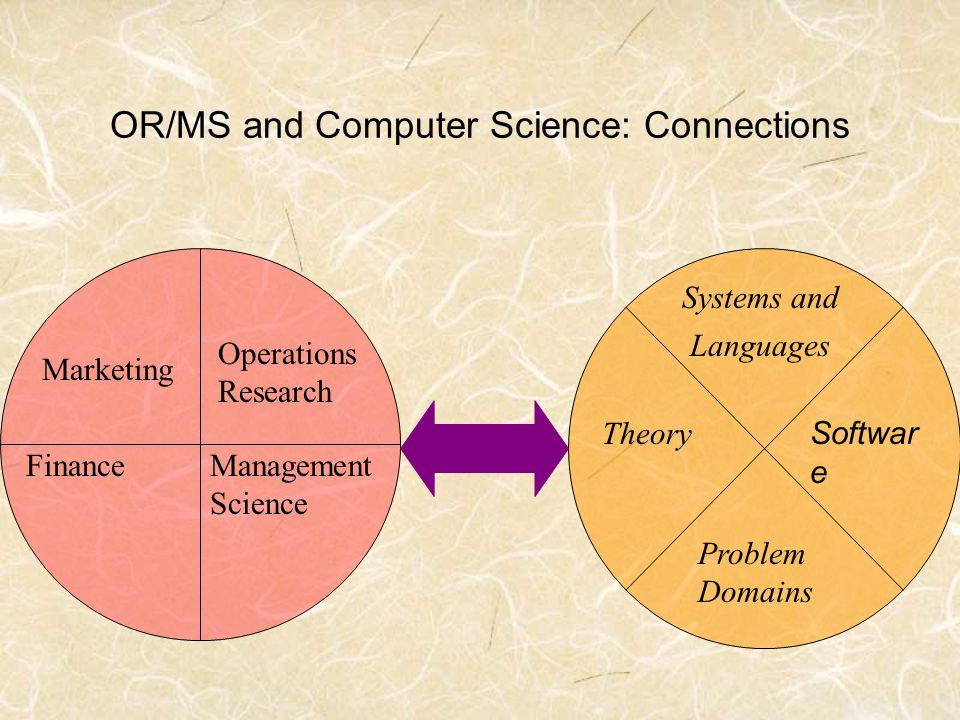 OR/MS and Computer Science: Connections Theory Systems and Languages Problem Domains Management Science Operations Research Finance Marketing Softwar e