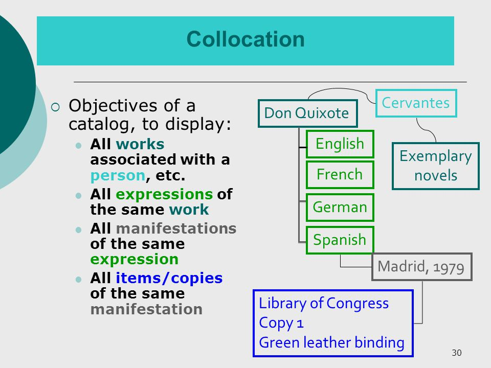 30 Collocation  Objectives of a catalog, to display: All works associated with a person, etc.