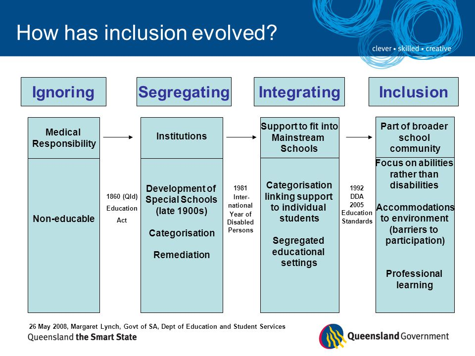Institutions Development of Special Schools (late 1900s) Categorisation Remediation Support to fit into Mainstream Schools Categorisation linking supp