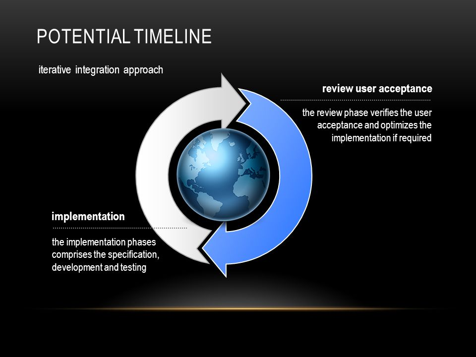 iterative integration approach POTENTIAL TIMELINE