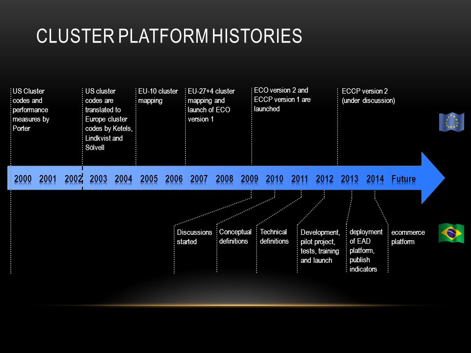 CLUSTER PLATFORM HISTORIES US Cluster codes and performance measures by Porter US cluster codes are translated to Europe cluster codes by Ketels, Lindkvist and Sölvell EU-10 cluster mapping EU-27+4 cluster mapping and launch of ECO version 1 ECCP version 2 (under discussion) ECO version 2 and ECCP version 1 are launched Discussions started Conceptual definitions Technical definitions Development, pilot project, tests, training and launch deployment of EAD platform, publish indicators ecommerce platform
