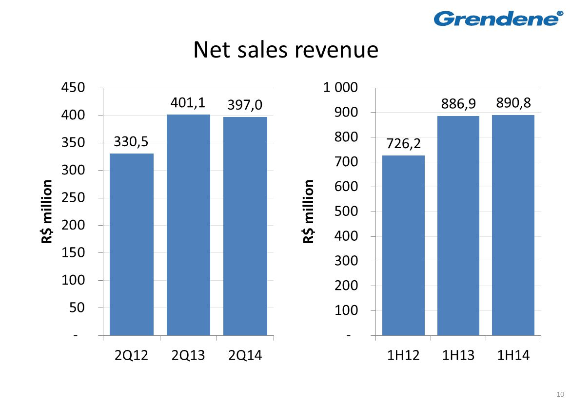 10 Net sales revenue