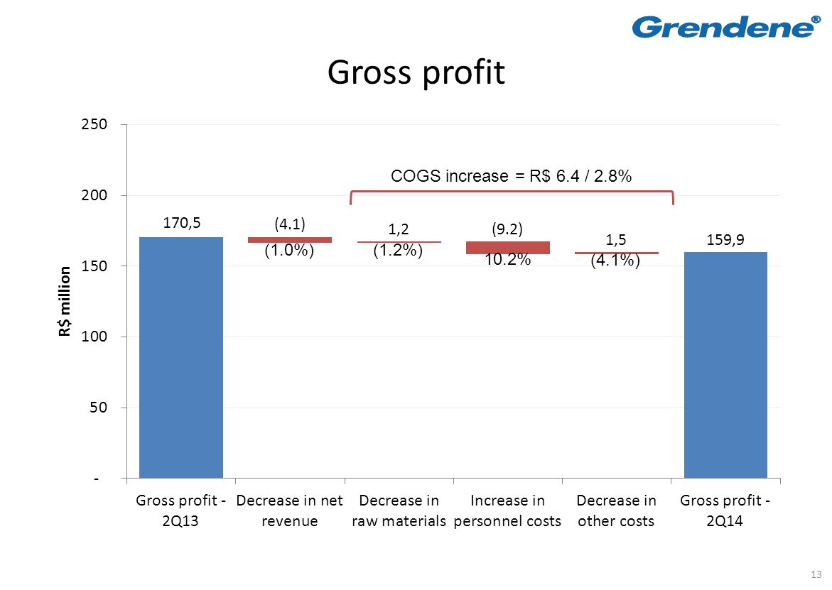 13 Gross profit COGS increase = R$ 6.4 / 2.8% (1.0%)(1.2%) 10.2% (4.1%)