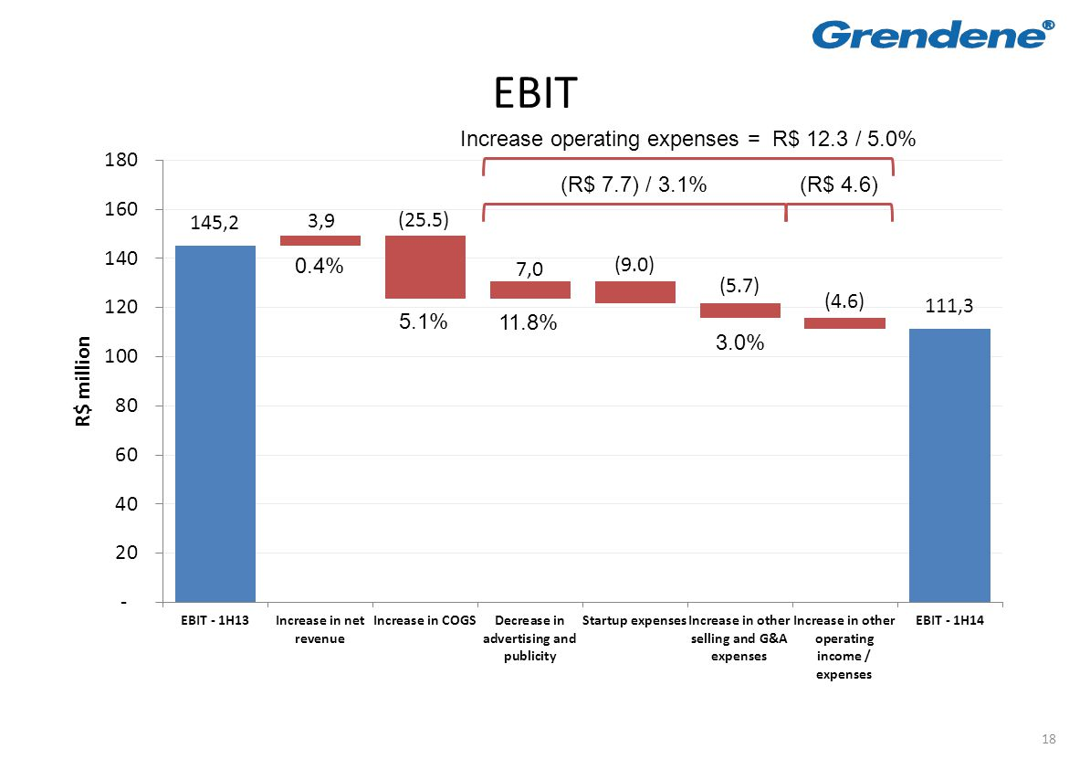 18 EBIT (R$ 7.7) / 3.1% (R$ 4.6) Increase operating expenses = R$ 12.3 / 5.0% 0.4% 5.1% 11.8% 3.0%