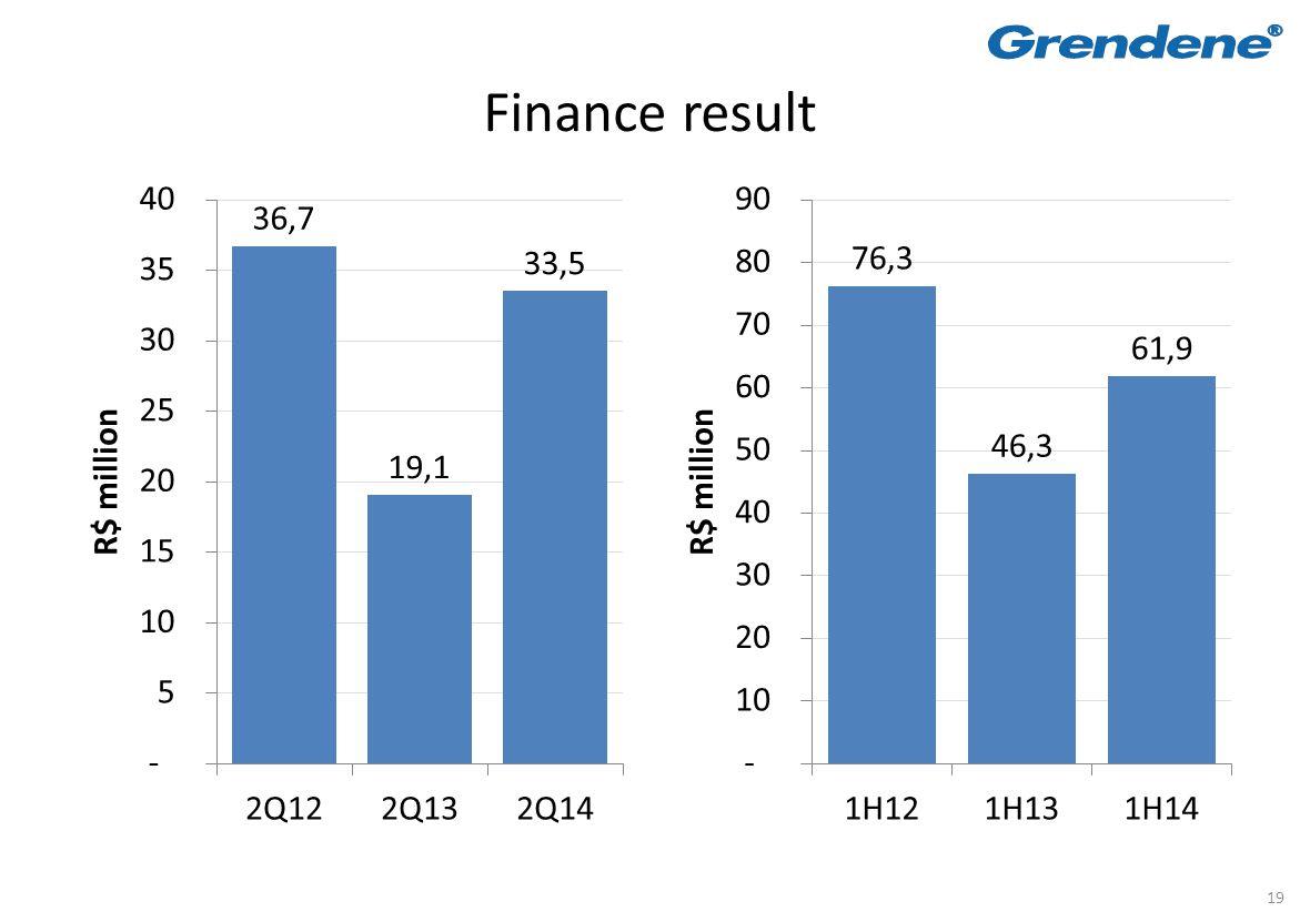 19 Finance result