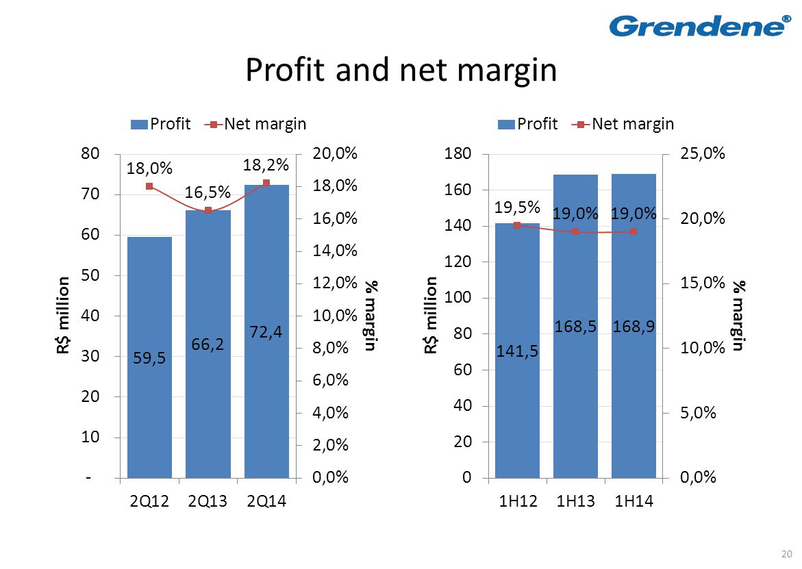 20 Profit and net margin