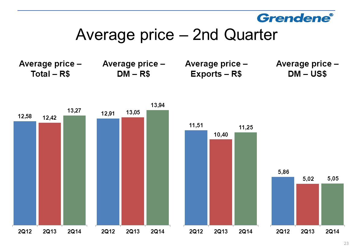 23 Average price – Total – R$ Average price – DM – R$ Average price – Exports – R$ Average price – DM – US$ Average price – 2nd Quarter