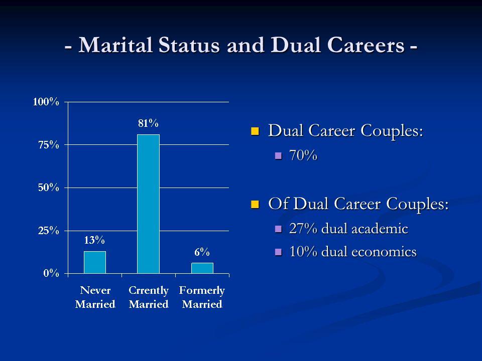 - Marital Status and Dual Careers - Dual Career Couples: 70% Of Dual Career Couples: 27% dual academic 10% dual economics