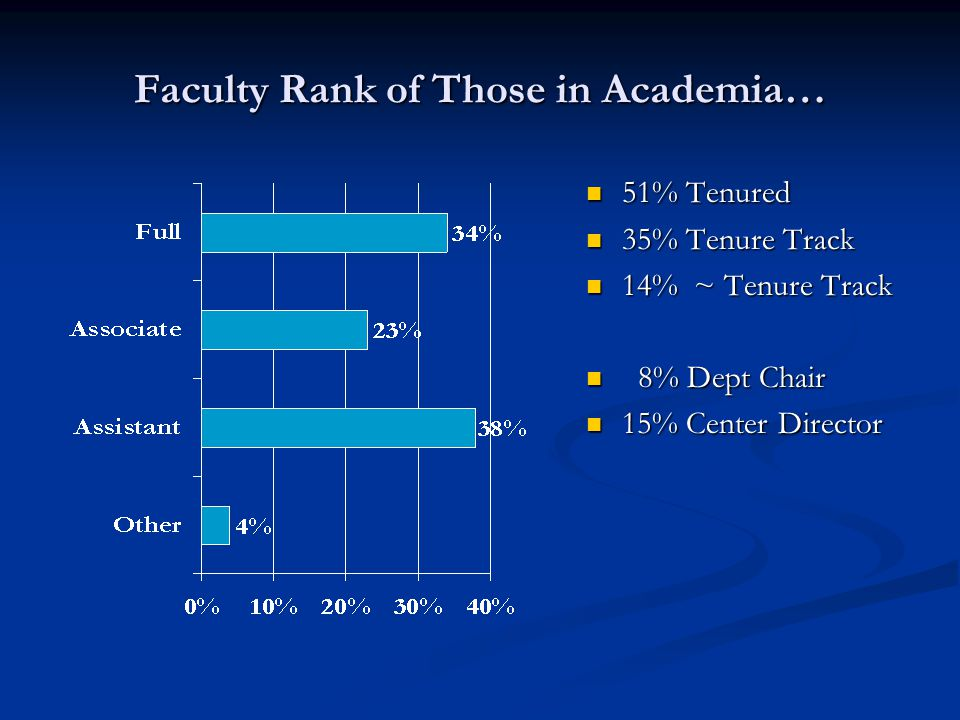 Faculty Rank of Those in Academia… 51% Tenured 35% Tenure Track 14% ~ Tenure Track 8% Dept Chair 15% Center Director