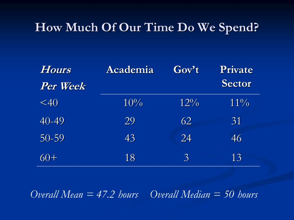 How Much Of Our Time Do We Spend.