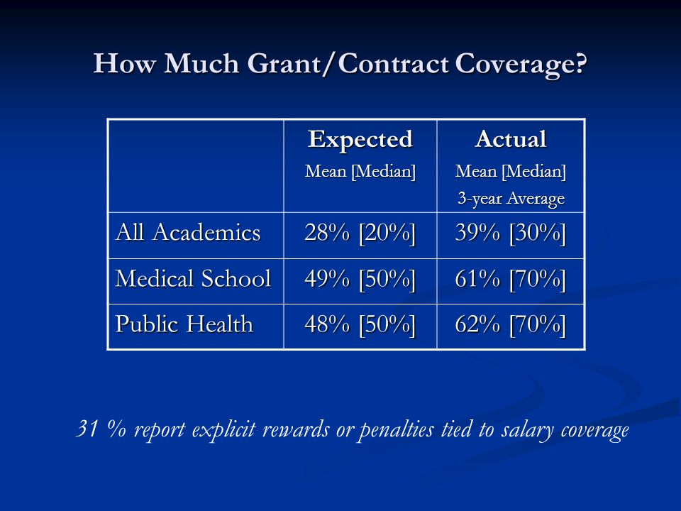 How Much Grant/Contract Coverage.