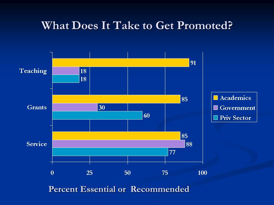 What Does It Take to Get Promoted Percent Essential or Recommended