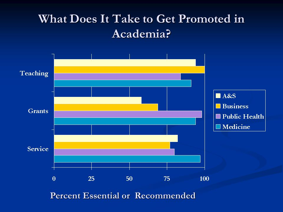 What Does It Take to Get Promoted in Academia Percent Essential or Recommended