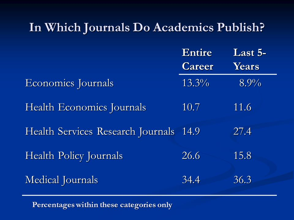 In Which Journals Do Academics Publish.