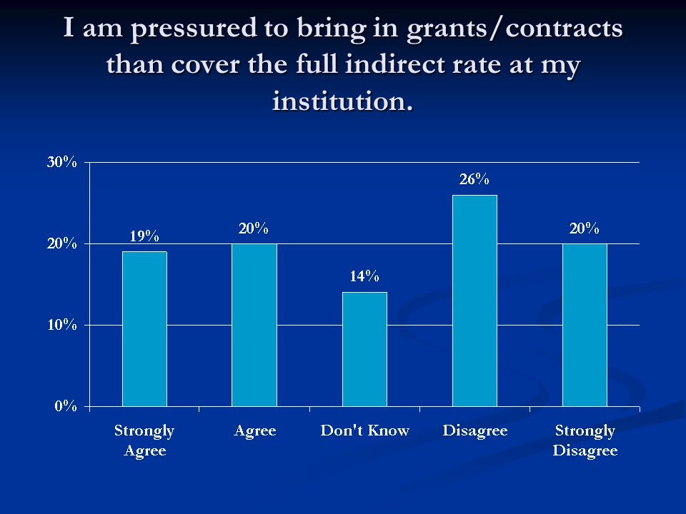 I am pressured to bring in grants/contracts than cover the full indirect rate at my institution.