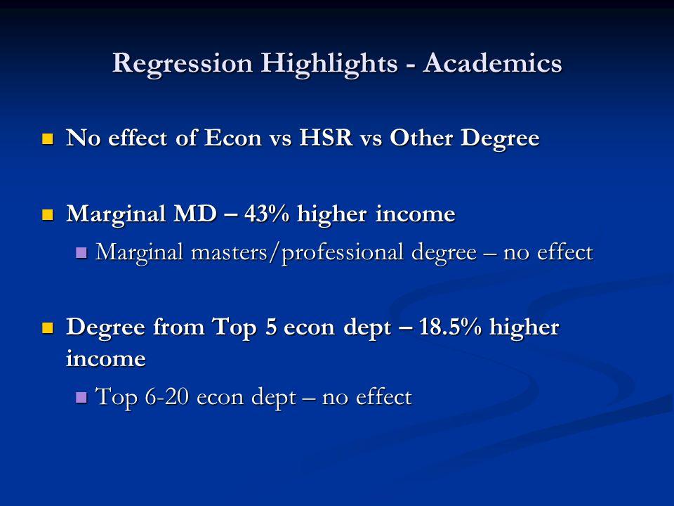 Regression Highlights - Academics No effect of Econ vs HSR vs Other Degree No effect of Econ vs HSR vs Other Degree Marginal MD – 43% higher income Marginal MD – 43% higher income Marginal masters/professional degree – no effect Marginal masters/professional degree – no effect Degree from Top 5 econ dept – 18.5% higher income Degree from Top 5 econ dept – 18.5% higher income Top 6-20 econ dept – no effect Top 6-20 econ dept – no effect
