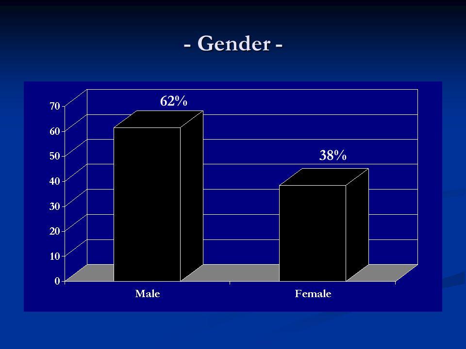 - Gender - 62% 38%