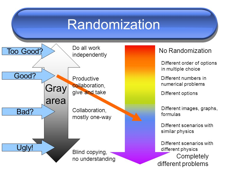 Randomization No Randomization Completely different problems Do all work independently Blind copying, no understanding Collaboration, mostly one-way G