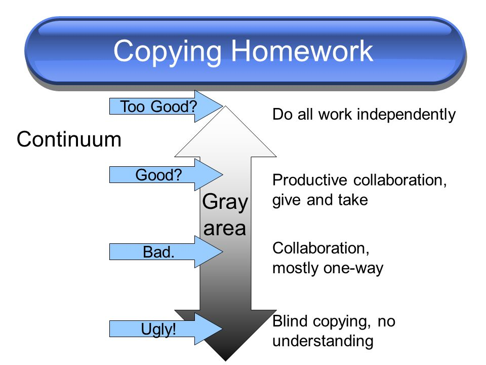 Copying Homework Do all work independently Blind copying, no understanding Productive collaboration, give and take Collaboration, mostly one-way Good?