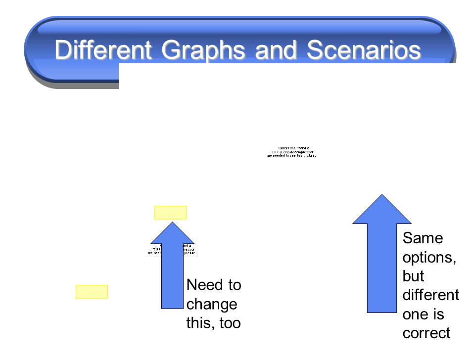 Different Graphs and Scenarios Same options, but different one is correct Need to change this, too