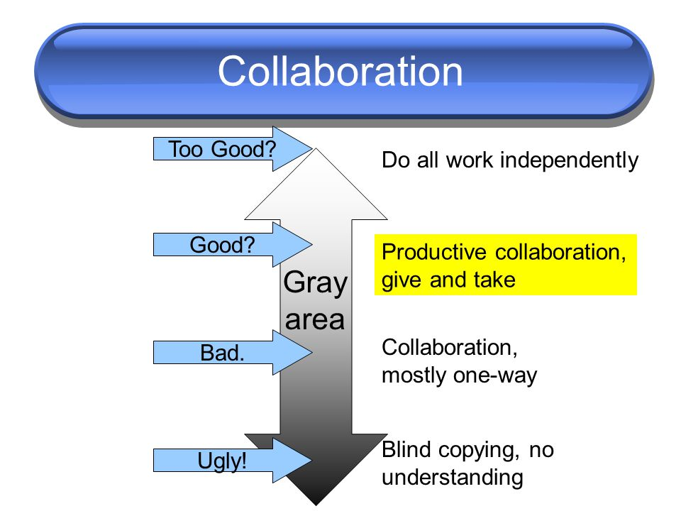 Collaboration Do all work independently Blind copying, no understanding Productive collaboration, give and take Collaboration, mostly one-way Good? Ba