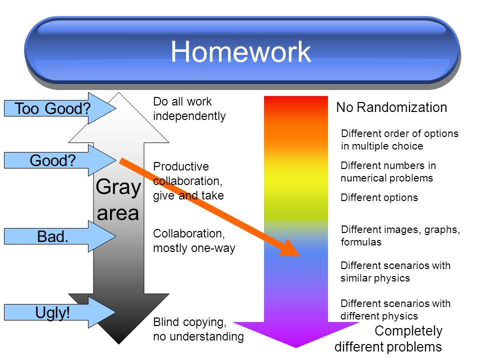 Homework No Randomization Completely different problems Do all work independently Blind copying, no understanding Collaboration, mostly one-way Good?