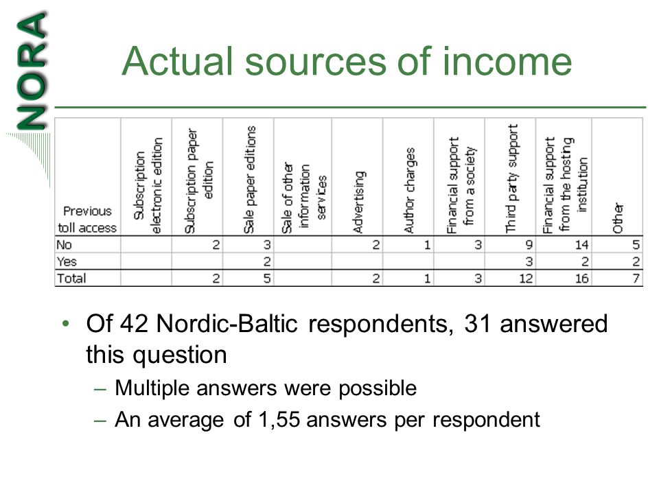 Actual sources of income Of 42 Nordic-Baltic respondents, 31 answered this question –Multiple answers were possible –An average of 1,55 answers per respondent