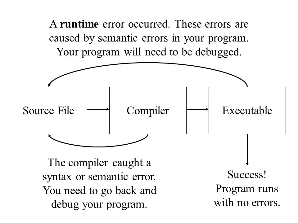 Source FileCompilerExecutable The compiler caught a syntax or semantic error. You need to go back and debug your program. Success! Program runs with n