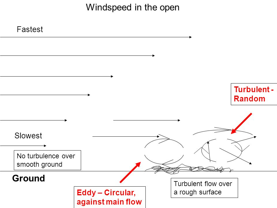 Ground Windspeed in the open Fastest Slowest No turbulence over smooth ground Turbulent - Random Eddy – Circular, against main flow Turbulent flow over a rough surface