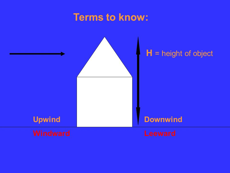 Terms to know: Upwind Windward Downwind Leeward H = height of object