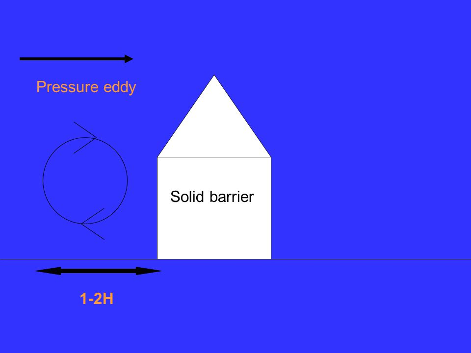 Solid barrier Pressure eddy 1-2H