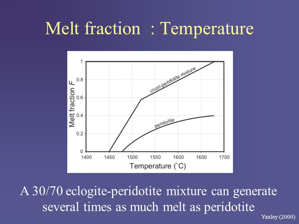 Melt fraction : Temperature A 30/70 eclogite-peridotite mixture can generate several times as much melt as peridotite Yaxley (2000)