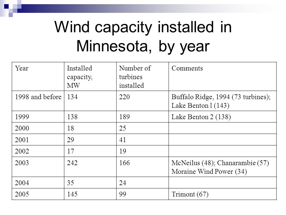 YearInstalled capacity, MW Number of turbines installed Comments 1998 and before134220Buffalo Ridge, 1994 (73 turbines); Lake Benton l (143) 1999138189Lake Benton 2 (138) 20001825 20012941 20021719 2003242166McNeilus (48); Chanarambie (57) Moraine Wind Power (34) 20043524 200514599Trimont (67) Wind capacity installed in Minnesota, by year