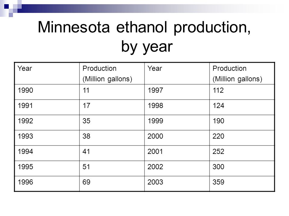 Minnesota ethanol production, by year YearProduction (Million gallons) YearProduction (Million gallons) 1990111997112 1991171998124 1992351999190 1993382000220 1994412001252 1995512002300 1996692003359