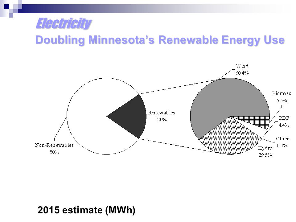 Electricity Doubling Minnesota's Renewable Energy Use 2015 estimate (MWh)