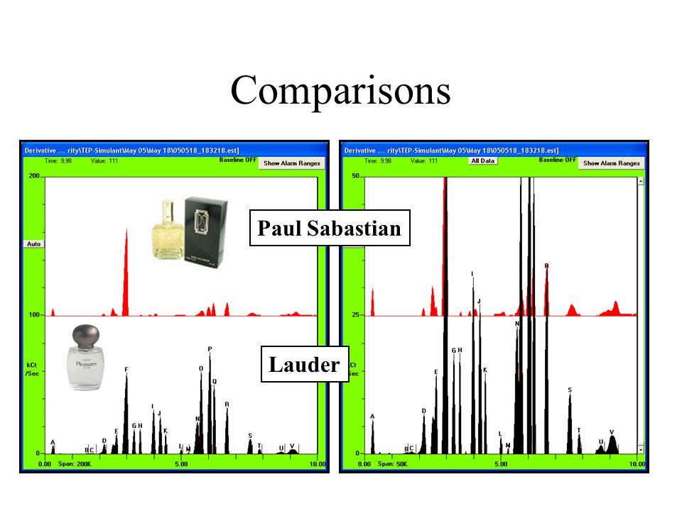 Comparisons Lauder Paul Sabastian