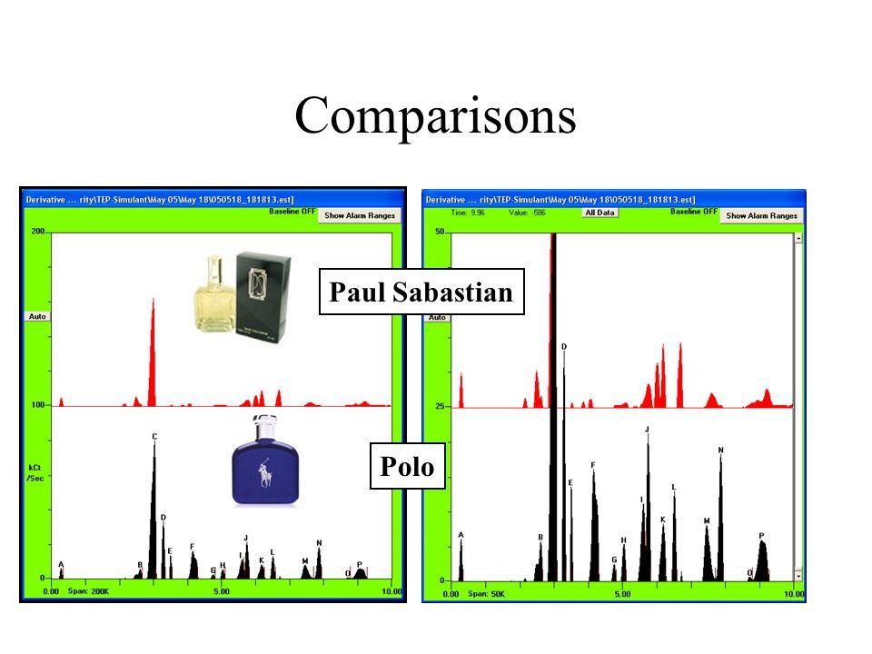 Comparisons Polo Paul Sabastian