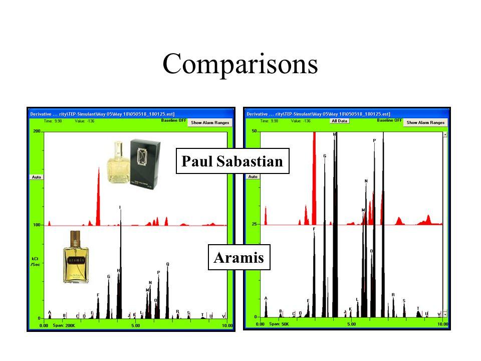 Comparisons Aramis Paul Sabastian