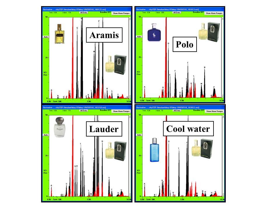 Aramis Polo Lauder Cool water
