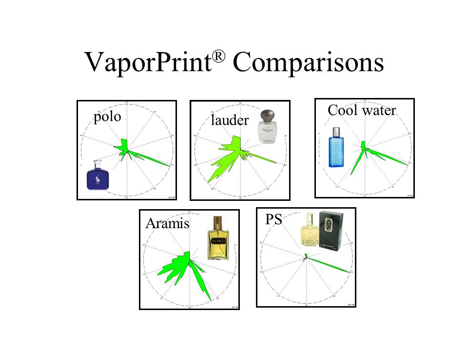 VaporPrint ® Comparisons Aramis Cool water lauder PS polo