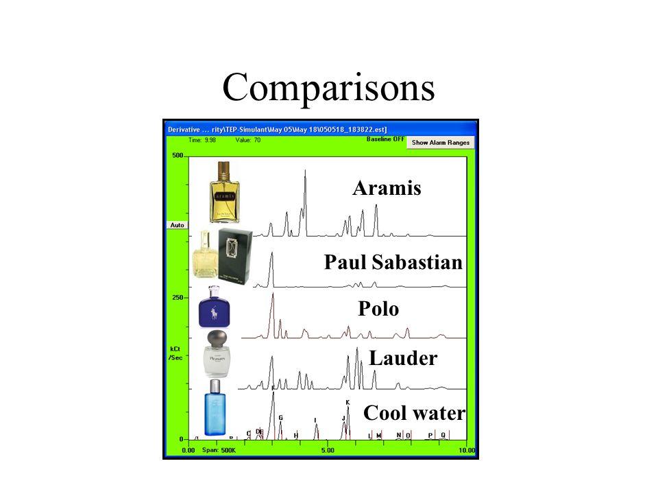 Comparisons Paul Sabastian Cool water