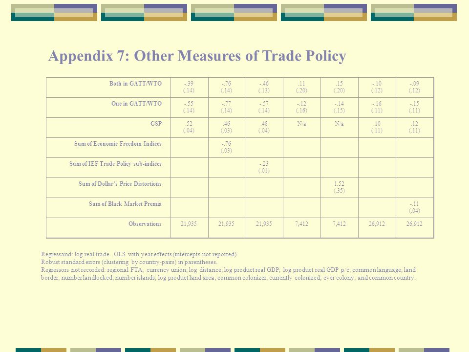Appendix 7: Other Measures of Trade Policy in the Benchmark Model Both in GATT/WTO-.39 (.14) -.76 (.14) -.46 (.13).11 (.20).15 (.20) -.10 (.12) -.09 (.12) One in GATT/WTO-.55 (.14) -.77 (.14) -.57 (.14) -.12 (.16) -.14 (.15) -.16 (.11) -.15 (.11) GSP.52 (.04).46 (.03).48 (.04) N/a.10 (.11).12 (.11) Sum of Economic Freedom Indices -.76 (.03) Sum of IEF Trade Policy sub-indices -.23 (.01) Sum of Dollar's Price Distortions 1.52 (.35) Sum of Black Market Premia -.11 (.04) Observations21,935 7,412 26,912 Regressand: log real trade.
