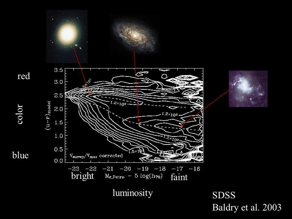 Baldry et al. 2003 color blue red luminosity bright faint SDSS