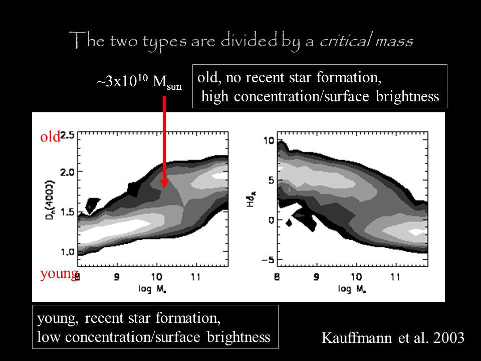 old, no recent star formation, high concentration/surface brightness The two types are divided by a critical mass young, recent star formation, low concentration/surface brightness ~3x10 10 M sun old young Kauffmann et al.