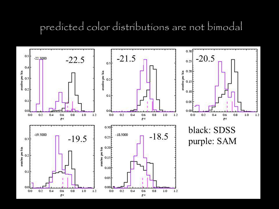 predicted color distributions are not bimodal -22.5 -21.5-20.5 -19.5 -18.5 black: SDSS purple: SAM