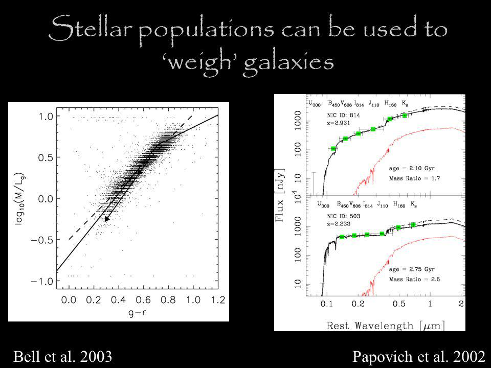 Stellar populations can be used to 'weigh' galaxies Bell et al. 2003Papovich et al. 2002