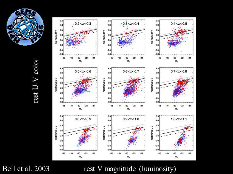 rest U-V color rest V magnitude (luminosity)Bell et al. 2003