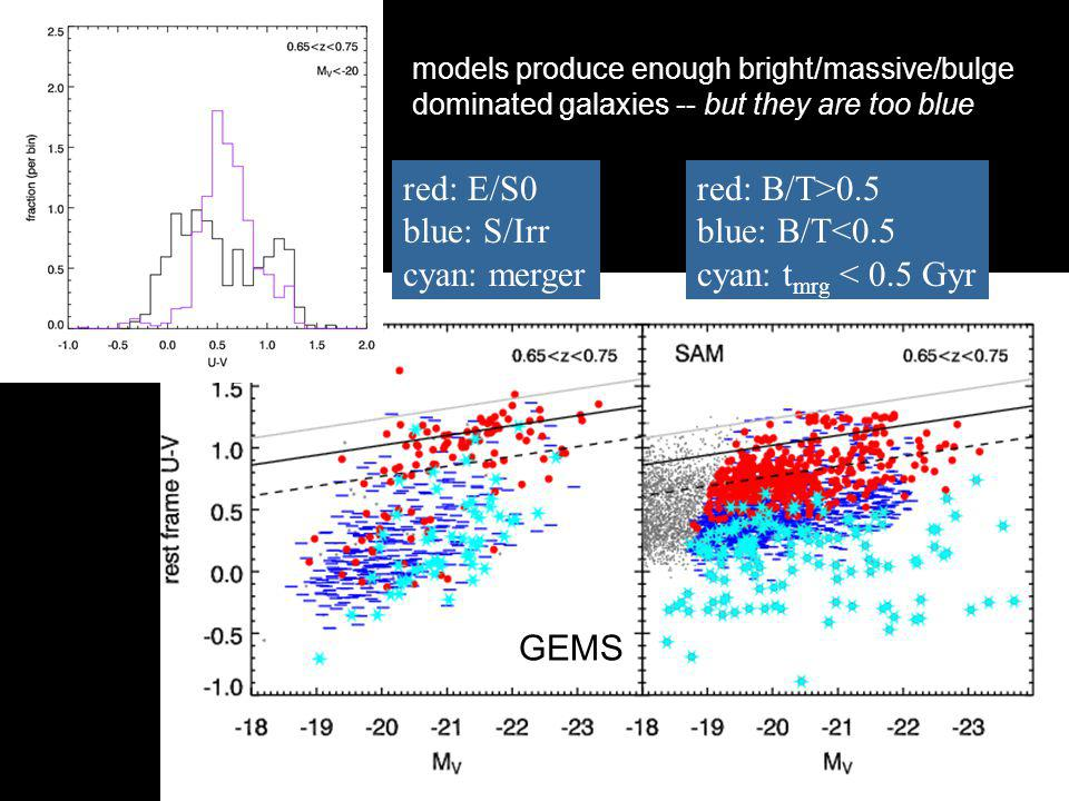 red: B/T>0.5 blue: B/T<0.5 cyan: t mrg < 0.5 Gyr red: E/S0 blue: S/Irr cyan: merger GEMS models produce enough bright/massive/bulge dominated galaxies -- but they are too blue