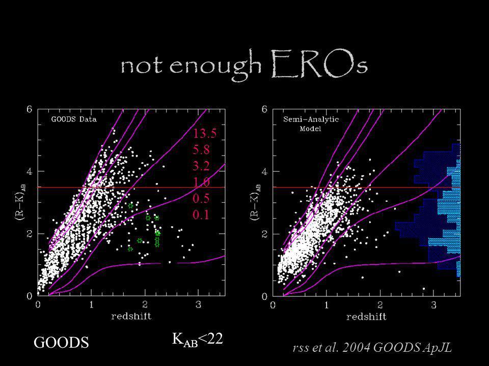 K AB <22 13.5 5.8 3.2 1.0 0.5 0.1 rss et al. 2004 GOODS ApJL GOODS not enough EROs